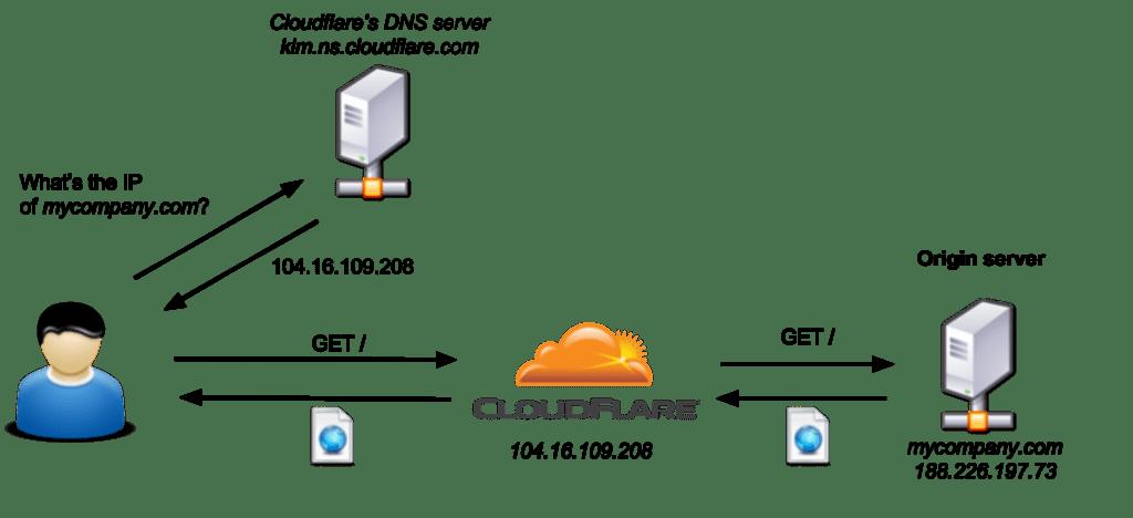 آموزش بایپس فایروال(Firewall)