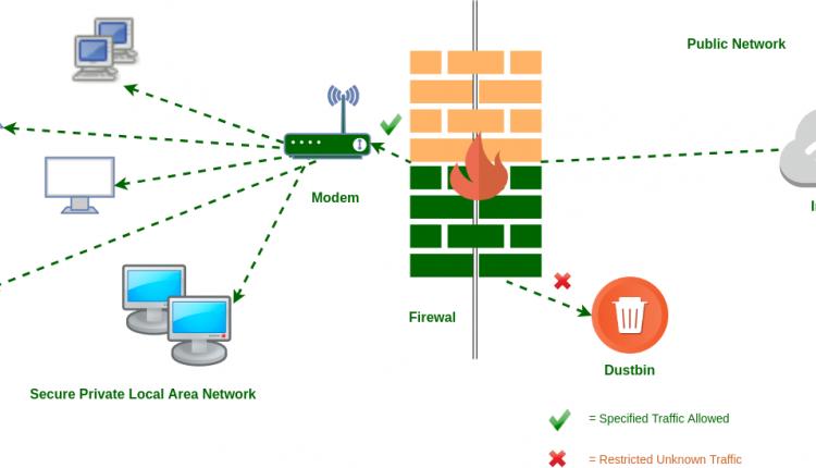 تفاوت انواع فایروال های ISFW و NGFW و UTM و DCFW