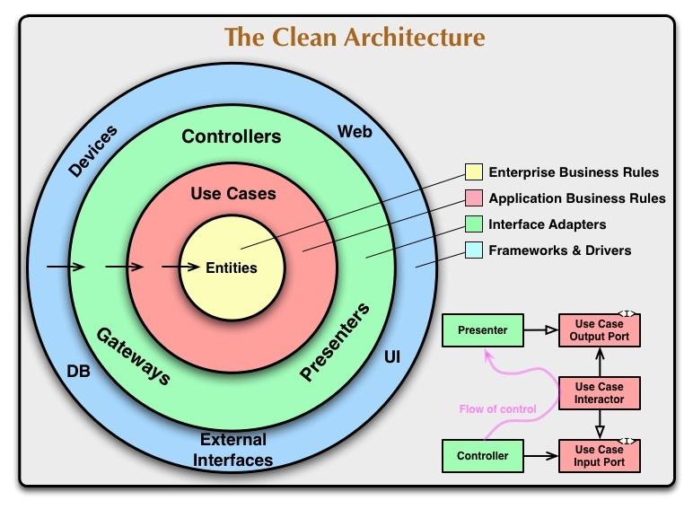 the clean architecture diragram