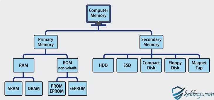 انواع حافظه در کامپیوتر
