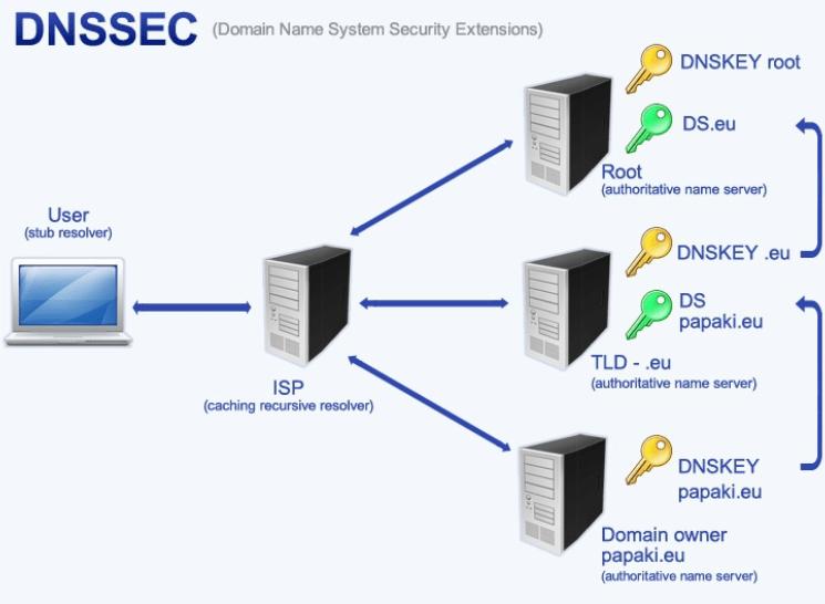 DNSSEC چیست؟
