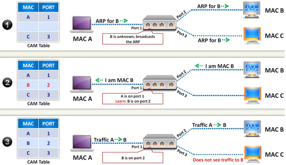 حملات MAC