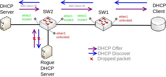 پیاده سازی dhcp snooping در میکروتیک جهت جلوگیری از rogue server