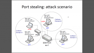 Switch port stealing