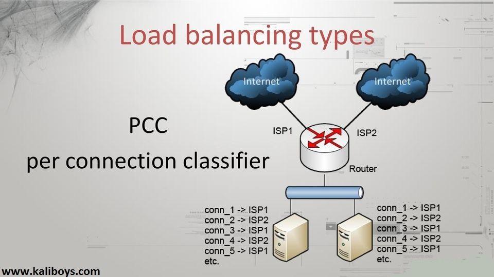استفاده از چندین لینک اینترنت در میکروتیک به روش pcc
